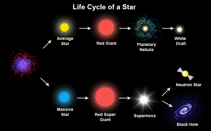 life-cycle-of-a-star